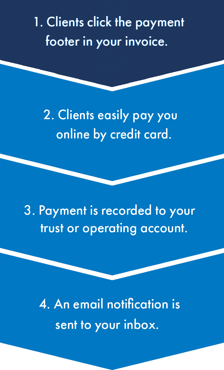 1. Clients click the payment footer in your invoice. 2. Clients easily pay you online by credit card. 3. Payment is recorded to your trust or operating account. 4. An email notification is sent to your inbox.